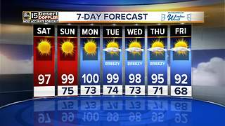 A break from triple digit temperatures this weekend - Video