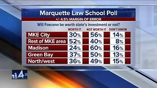 New Marquette poll shows skepticism over Foxconn project