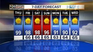 Temperatures remain in the 90s into next week - Video