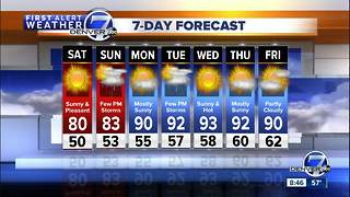 Dry conditions across Colorado, a bit cooler and pleasant on Saturday