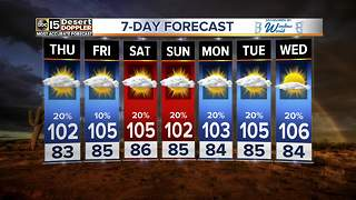 Slight chance of monsoon storms continue toward the weekend - Video