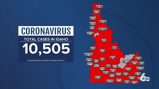 Idaho hits another record in coronavirus cases as statewide cases reach over 10,000