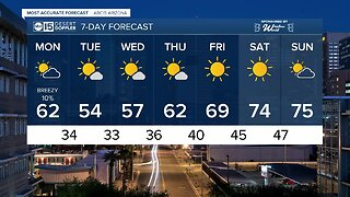 FORECAST: Highs near 80 before temperatures drop dramatically!