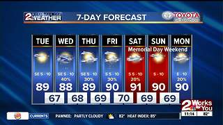 Tuesday Midday Weather