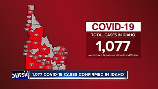1,077 COVID-19 cases confirmed in Idaho