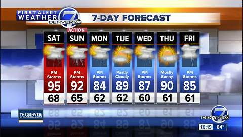 Hot through the weekend, with a nice cool down in store on Monday