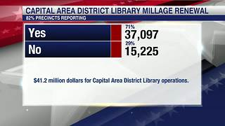 Voters approve to renew library millage - Video