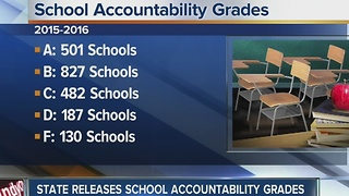 State releases school accountability grades - Video