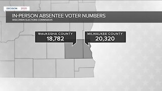 Early voter numbers show people choosing different ways to vote in Milwaukee County versus Waukesha County