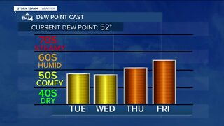 Mostly sunny skies and less humid Tuesday