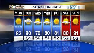 Near-record highs on Monday - Video