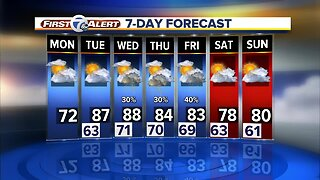 Metro Detroit Forecast: Spotty showers early