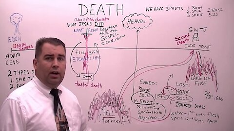 Death (What the Bible Says About It!)