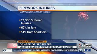 Sparklers leading cause of fireworks-related injuries