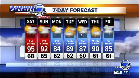 Hot and hazy with storms developing this weekend