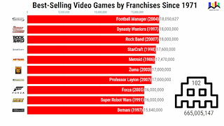 Best-Selling Video Games by Franchises since 1971