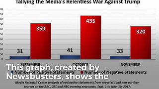 One Graph Show Why Americans Don't Trust the Media - Video