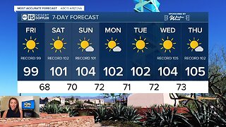 Temperatures approach 100 going into the weekend