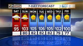 Some chances for storms as we see double digit temperatures - Video
