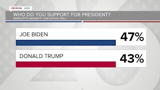 New poll shows Biden leading Trump