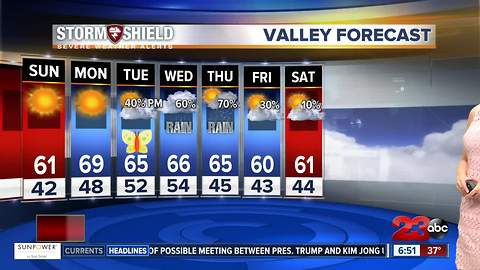 Sunny and dry today then more rain chances mid-week