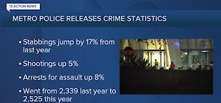 LVMPD: Crime is up on the Las Vegas Strip