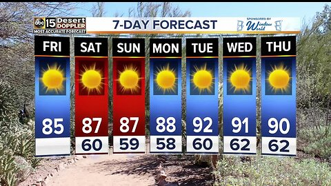 Temperatures in the 80s for the weekend