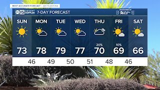 Sunday: Slightly warmer with a forecast high of 73