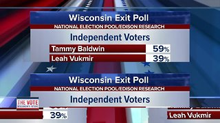 Wisconsin's latest exit poll information