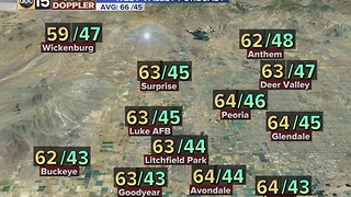 Temperatures in the 60s for the rest of the week - Video
