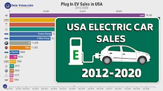 Best Selling Electric Vehicles in USA (2012-2020)