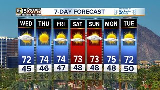 Below average temperatures continue toward the end of the week