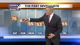 Chilly Saturday with clouds and sprinkles - Video