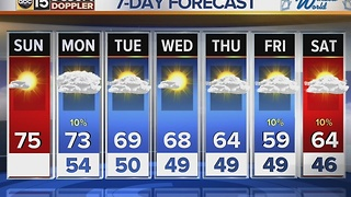 We're well above normal temperatures, with cloudy skies for Sunday and Monday - Video