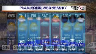 Wintry mix to temps in the 50s! - Video