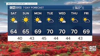 Mostly sunny skies this weekend