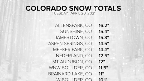 Snow totals: Northern Front Range sees more than a foot of snow in places, with 4-5 inches in Denver