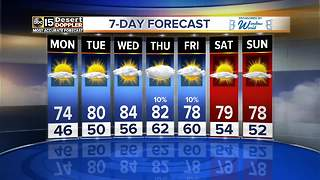 Warm weather returns Monday - Video