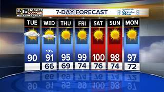 Temperatures rising in the Valley this week - Video