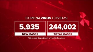 Wisconsin reports record 5,935 COVID-19 cases Wednesday