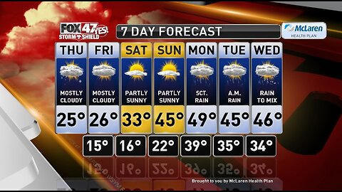 Claire's Forecast 2-27