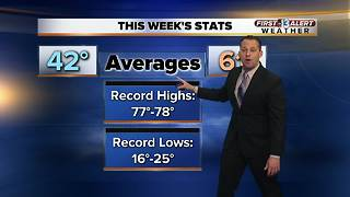 13 First Alert Weather for February 5 2018 - Video