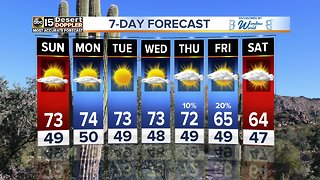 Beautiful weekend weather continues for the Valley
