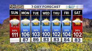 More dangerous heat on Sunday - Video
