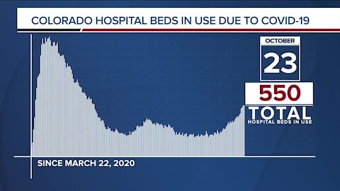 GRAPH: COVID-19 hospital beds in use as of October 23, 2020