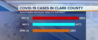 Rate of COVID-19 cases slows in Nevada