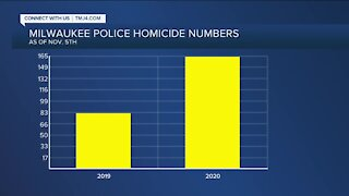 Milwaukee homicide numbers continue to rise