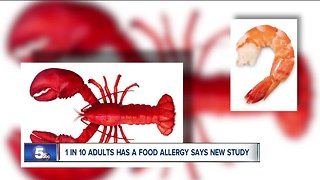 Food allergies among American adults more prevalent than previously revealed