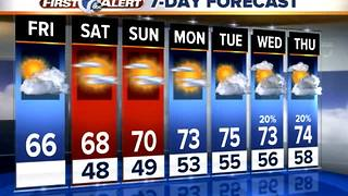 Metro Detroit Weather: Drier, cooler weekend weather - Video