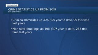 Detroit homicides up 30%, non-fatal shootings in the city up by nearly 50%
